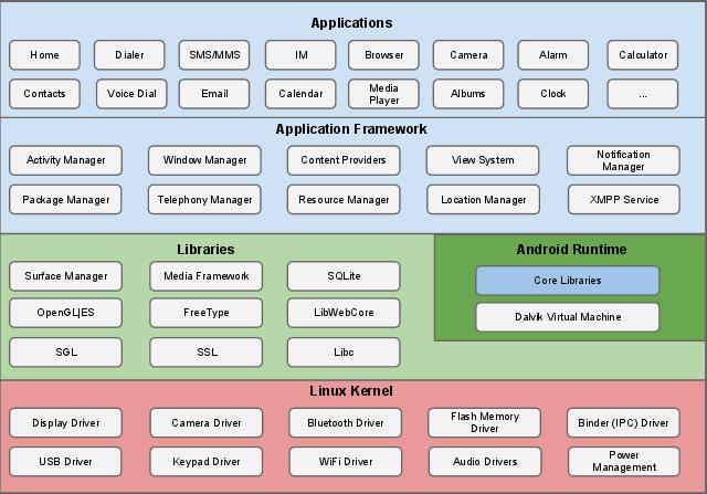 Android层次化安全架构及核心组件概览-完美源码