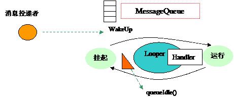 Android手机开发-完美源码